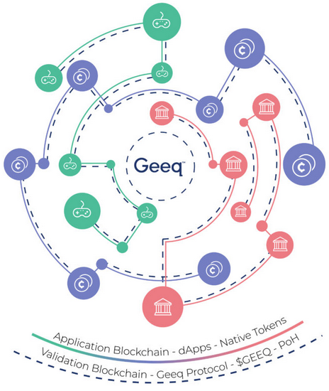 Geeq is a network of interoperable blockchains sharing a consensus protocol.